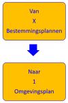 Van x bestemminsplannen naar 1 omgevingsplan